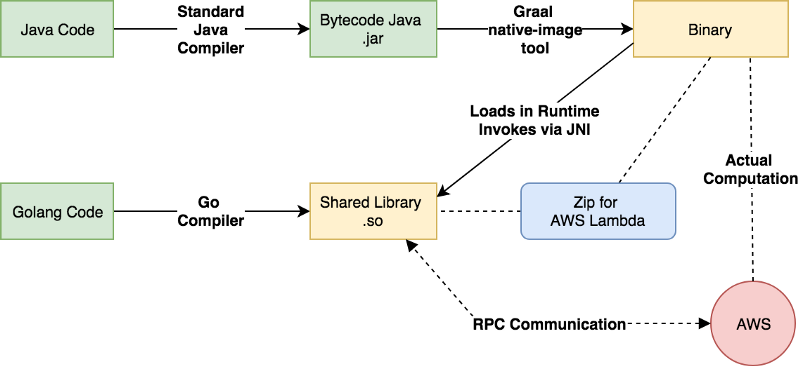 Illustration of how the compilation, linking and communication with AWS Lambda works