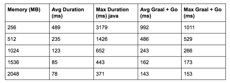 Benchmark results for K-Means calculation with Plain Java and GraalVM+Golang in AWS Lambda with various memory settings